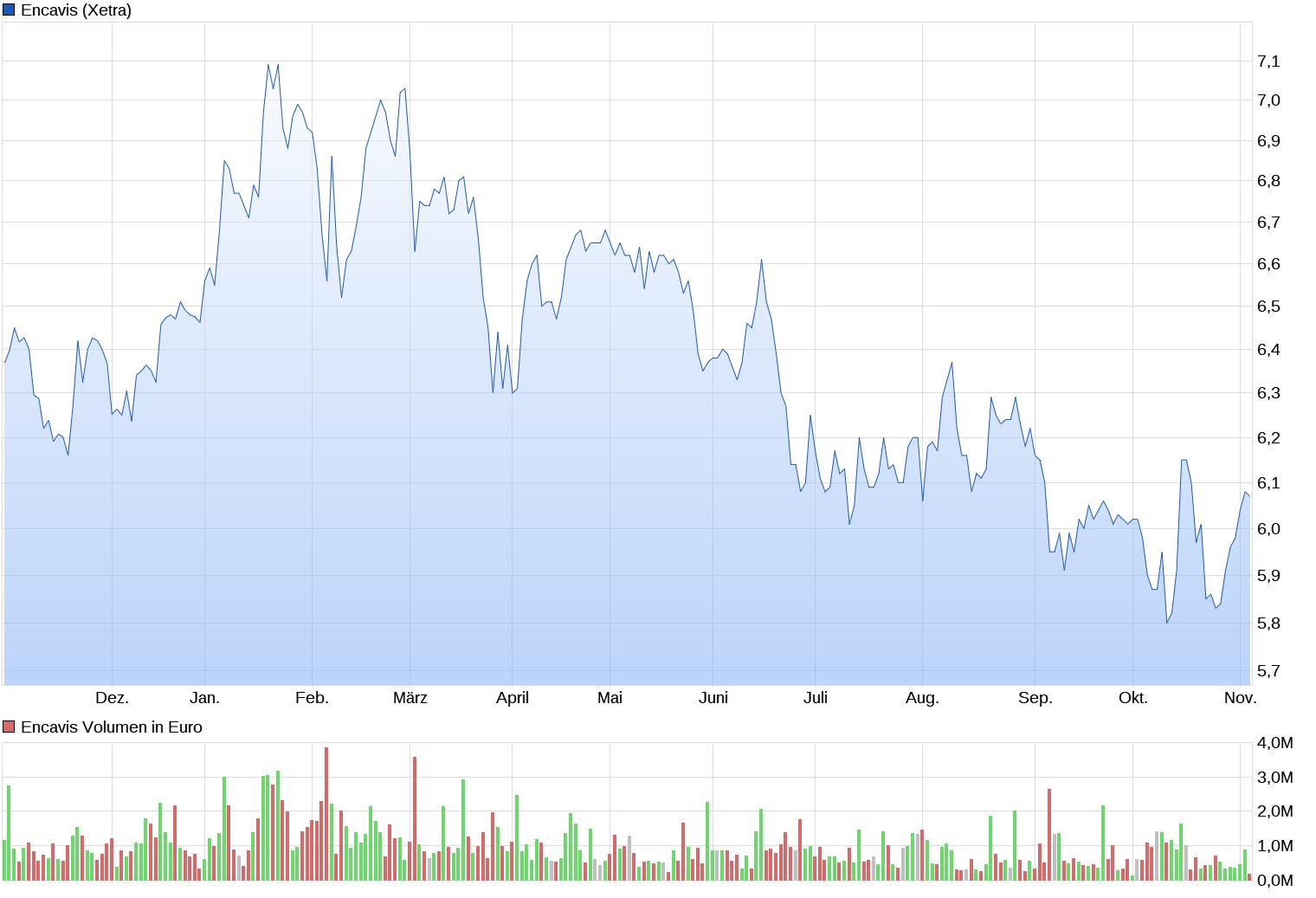 chart_year_encavis.png
