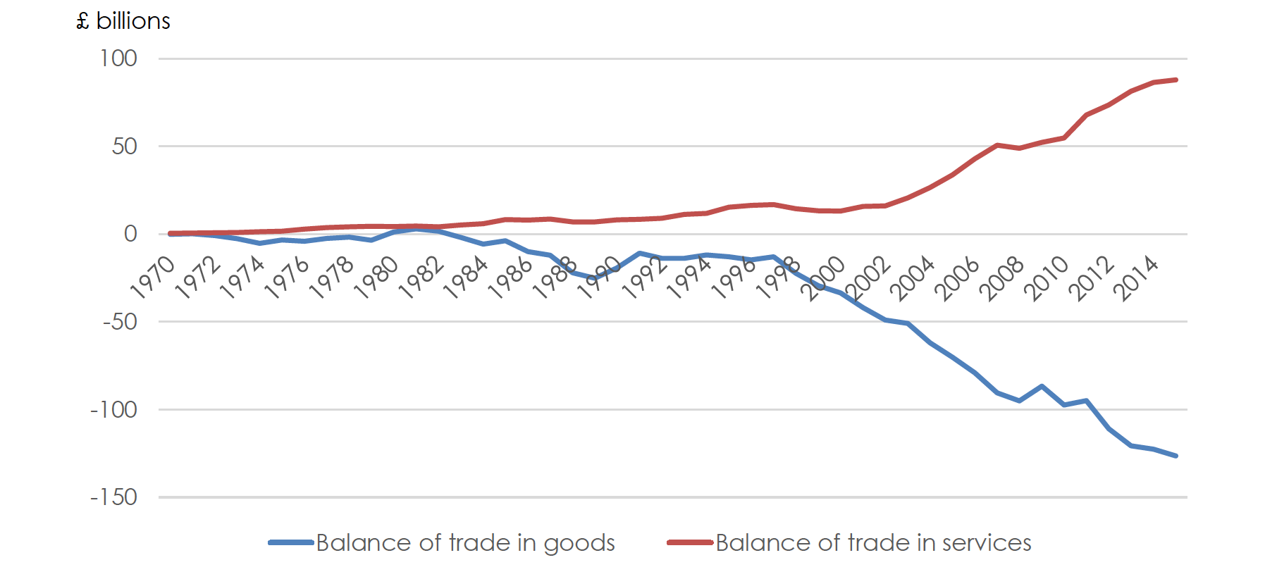 uk-balance-of-trade-in-goods-and-services.png