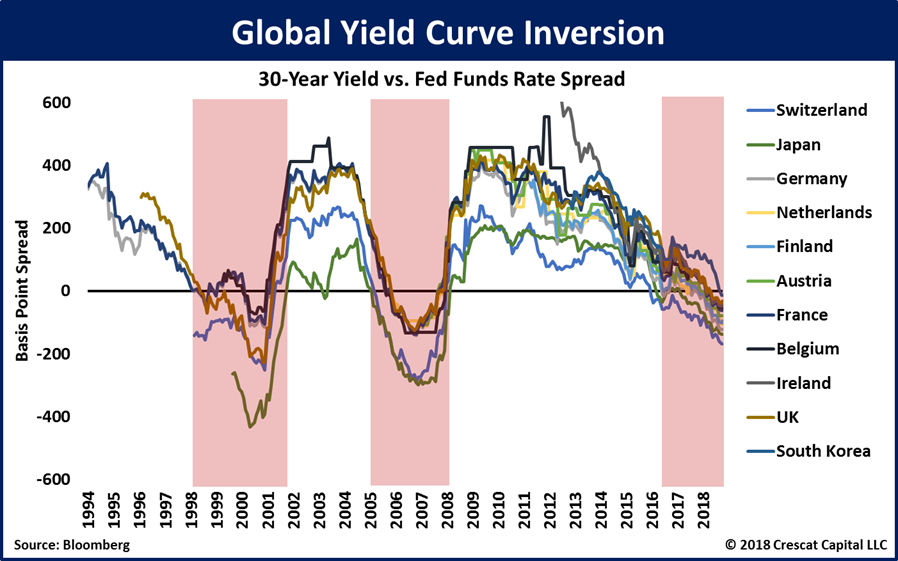 global_yiel_curve_inversion_2018-11.png