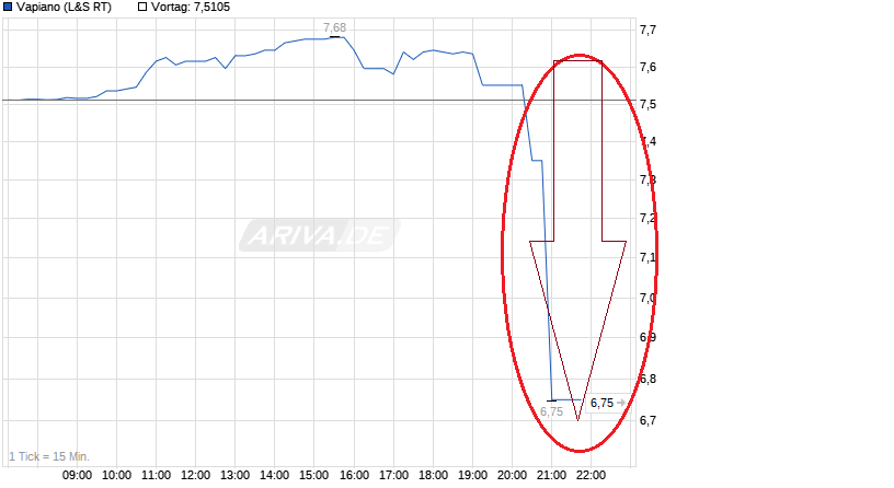 chart_intraday_vapiano.png