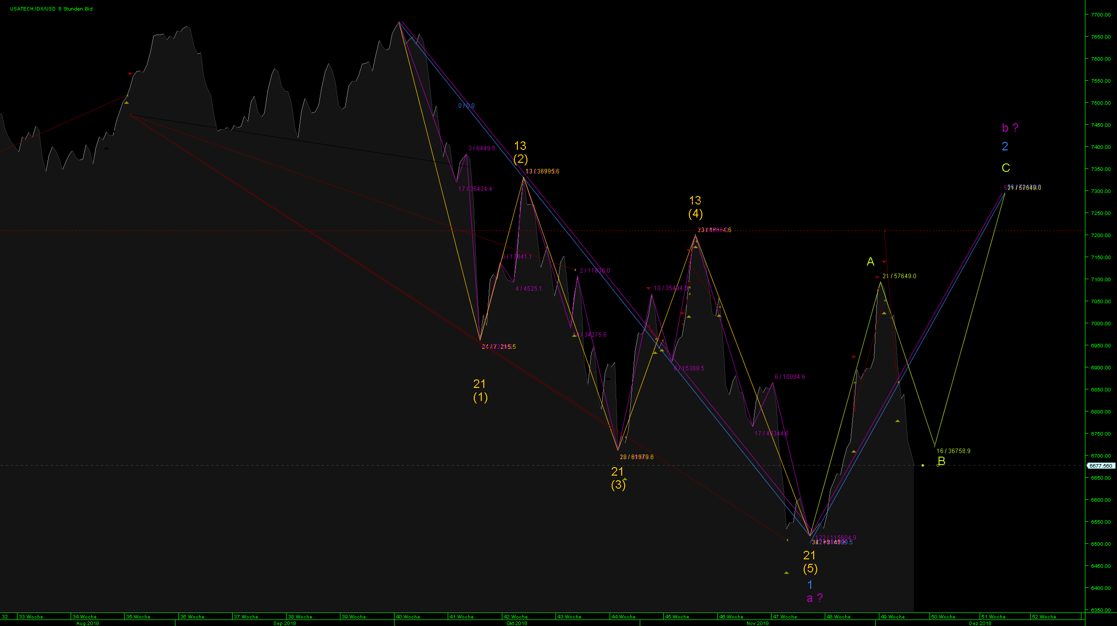 chart_usatech.png