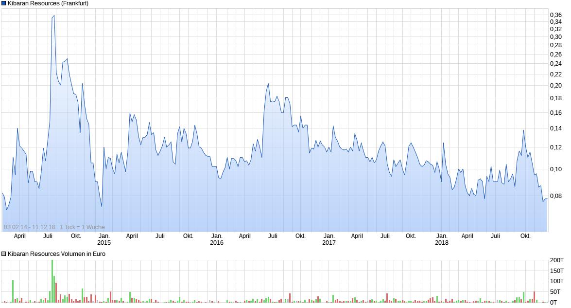 chart_all_kibaranresources.png