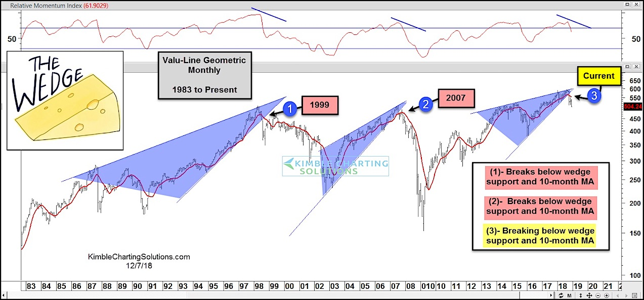 value-line-geometric-stock-market-correction-....jpg