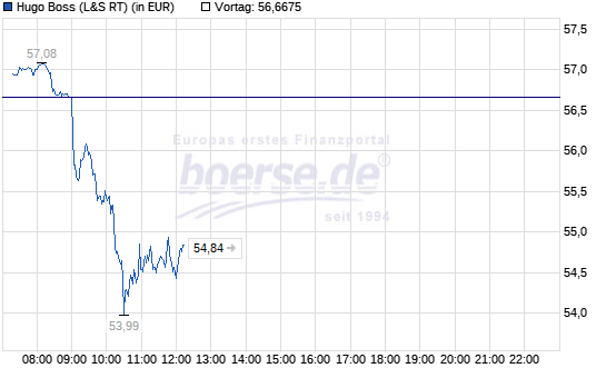 boss-intraday.png