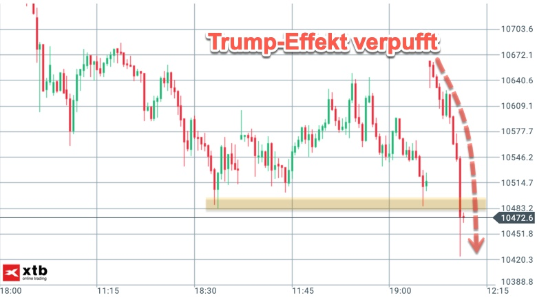 2018-12-dax-intraday-nach-trump.jpg