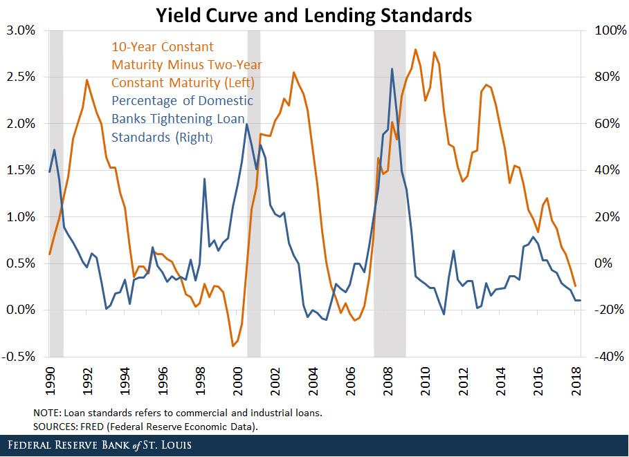 yield_curve___bank_lending_2018-12.png