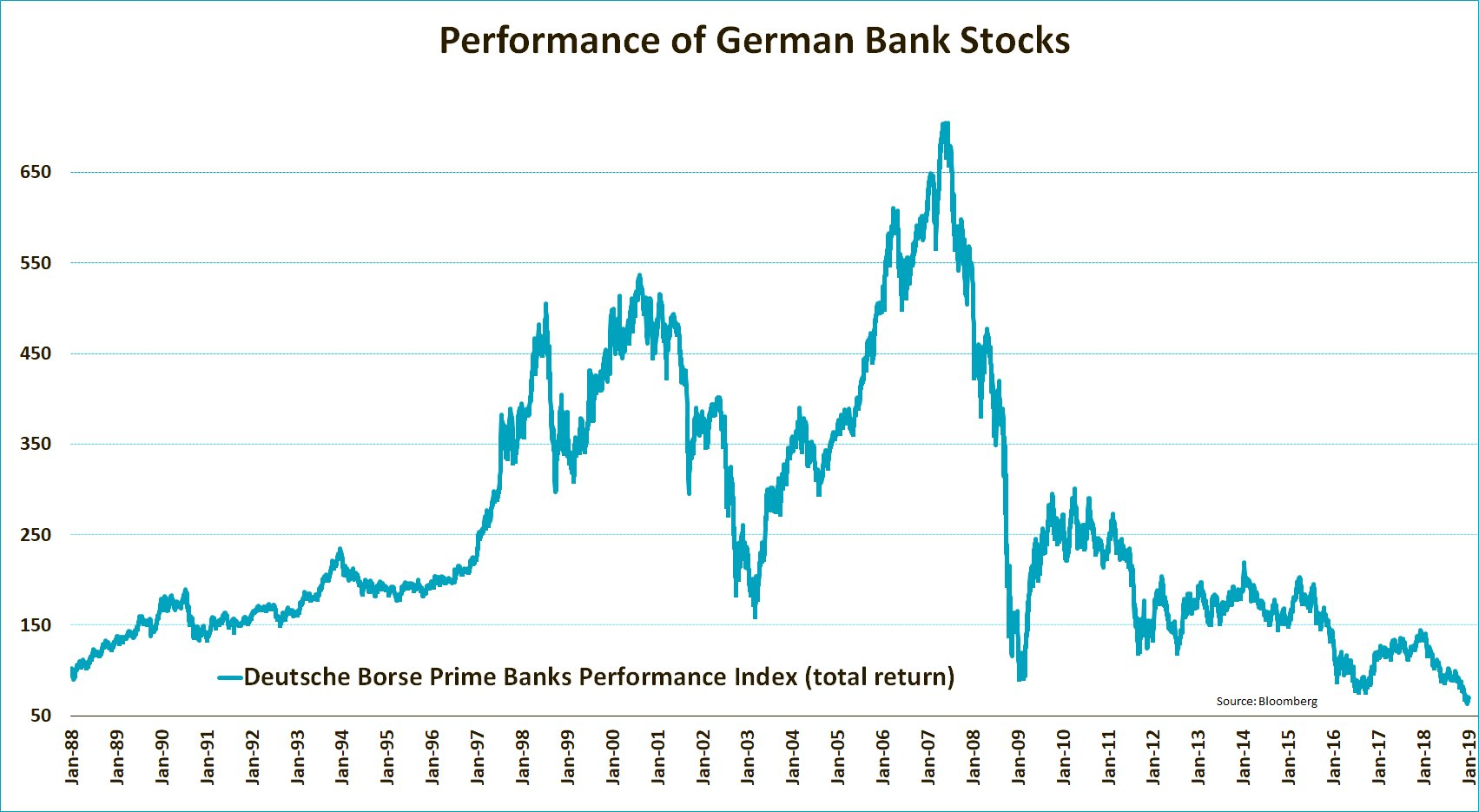 banken_deutschland_30y-performance.jpg