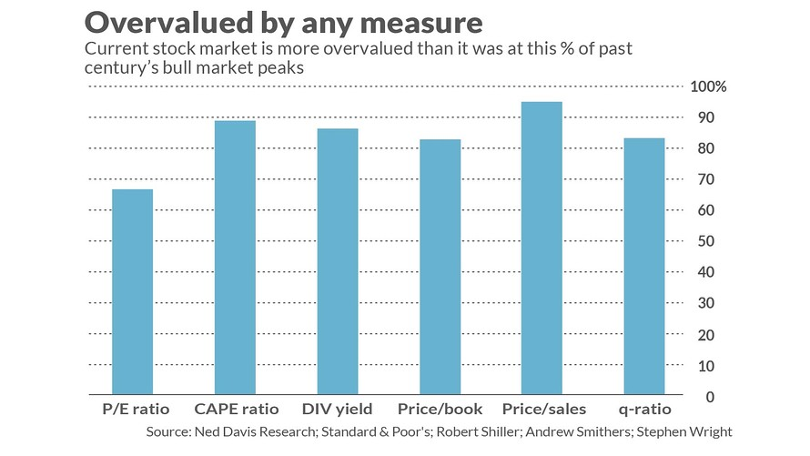 overvalued_by_any_measure_2019-01.jpg
