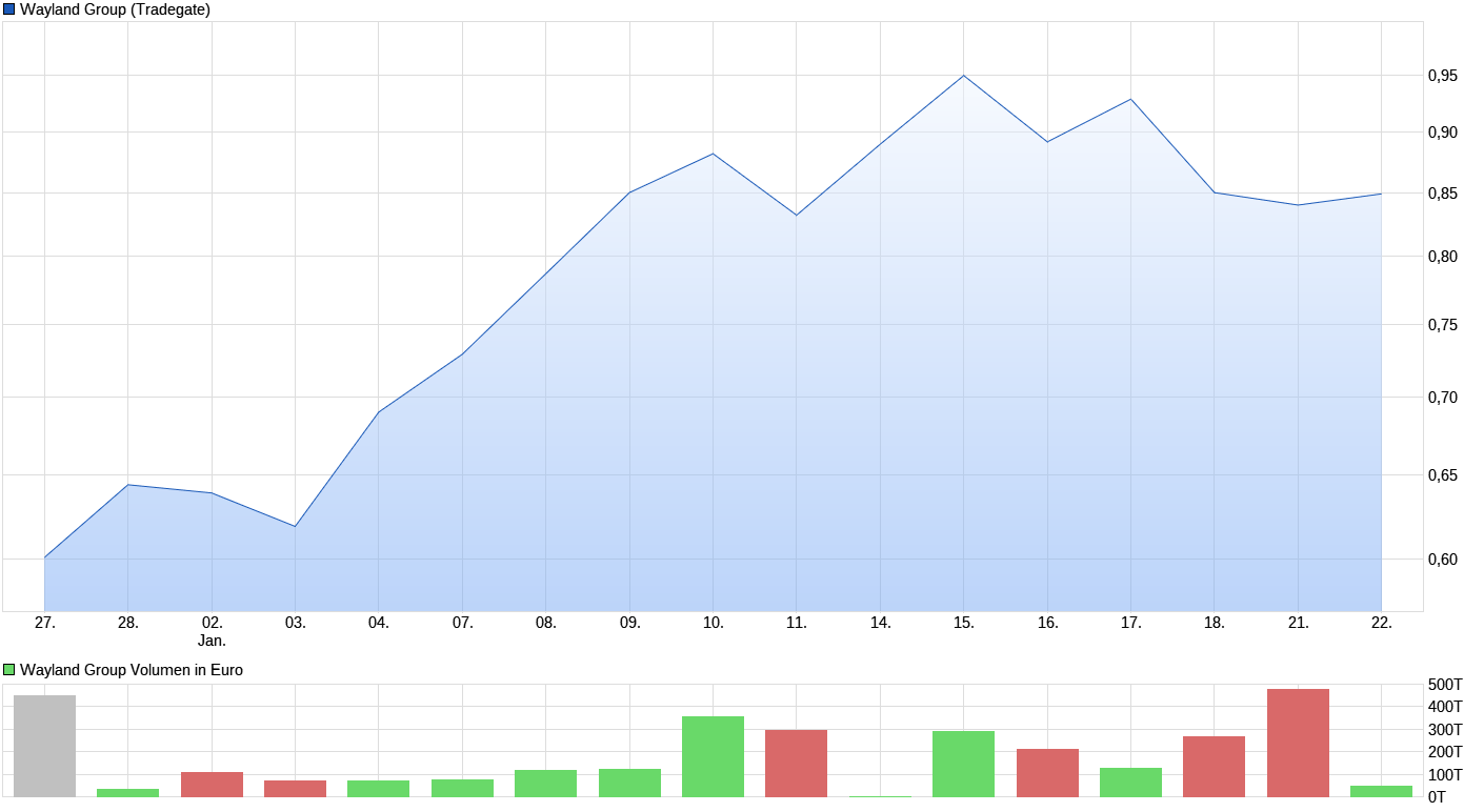 chart_month_waylandgroup.png