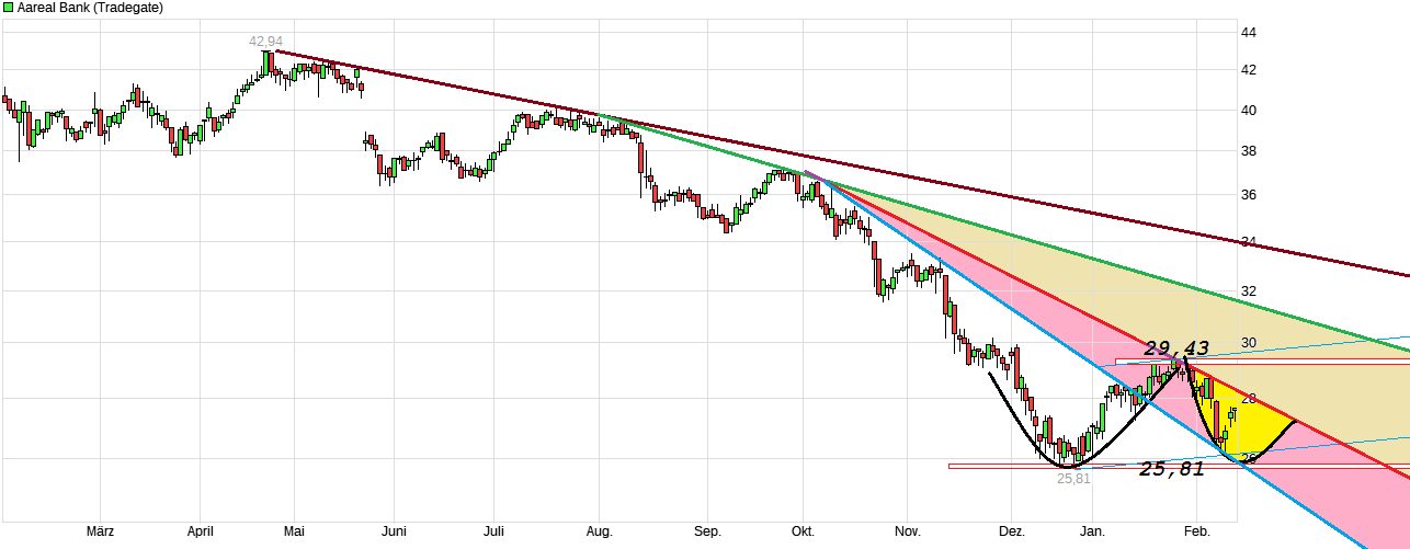 chart_year_aarealbank.png