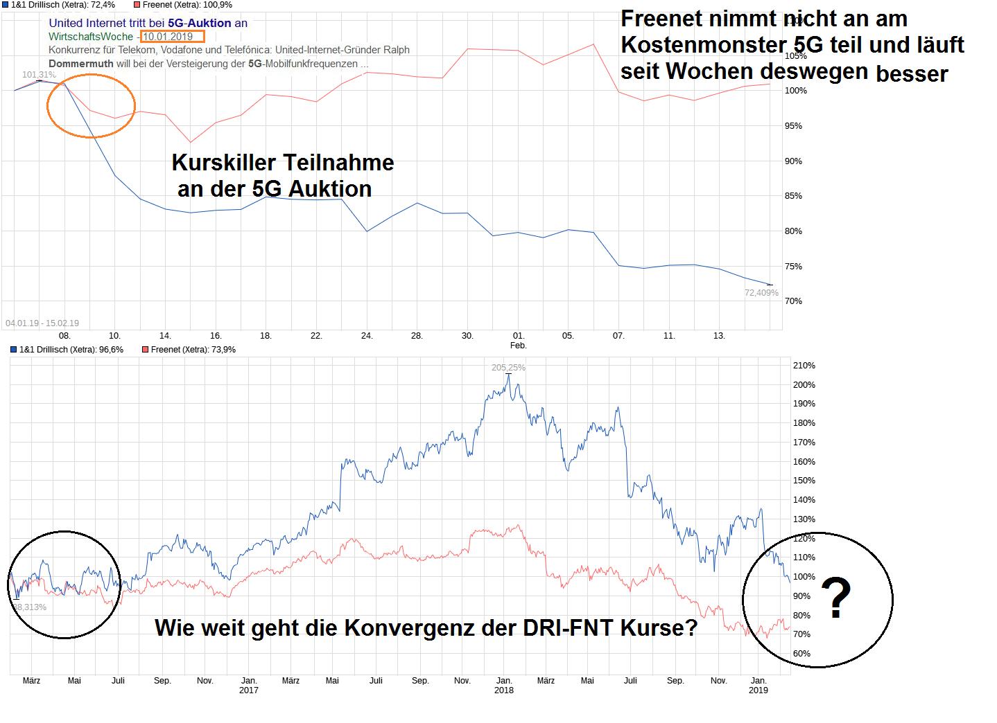 chart_free_11drillisch.png