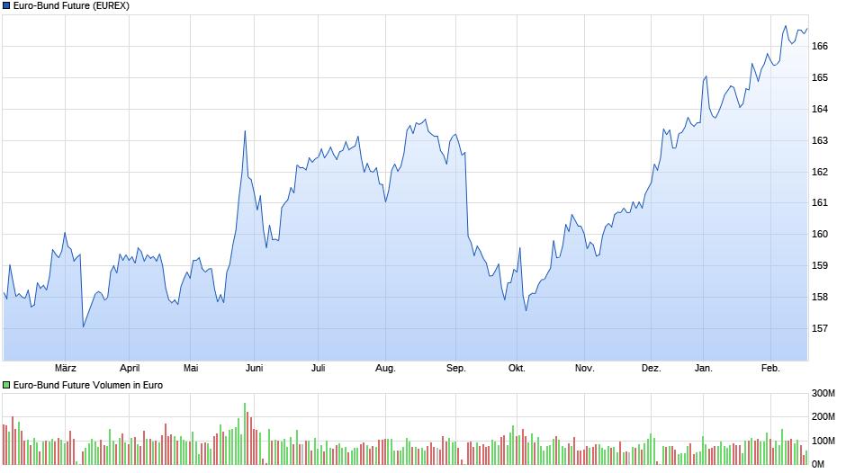 chart_year_euro-bundfutur2e.png