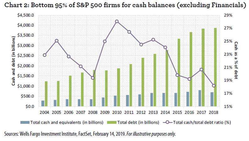 s_p_firms_cash_balances_2019-02.png