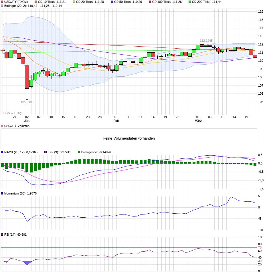 chart_quarter_usdjpyus-dollarjapanischeryen.png