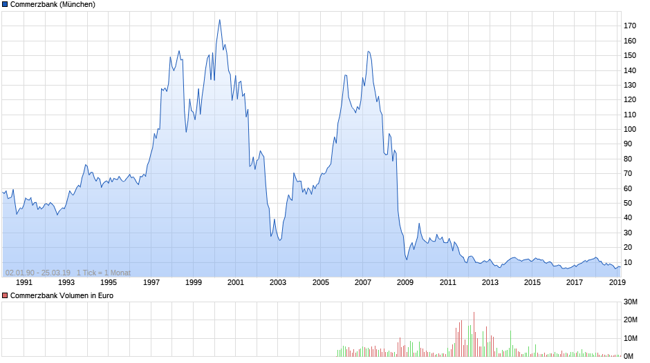 chart_all_commerzbank.png
