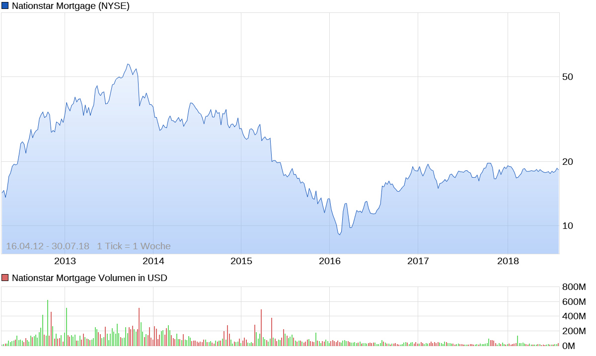 chart_all_nationstarmortgage.png