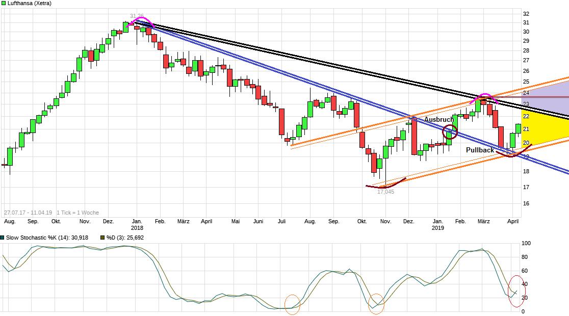 chart_free_lufthansa.png