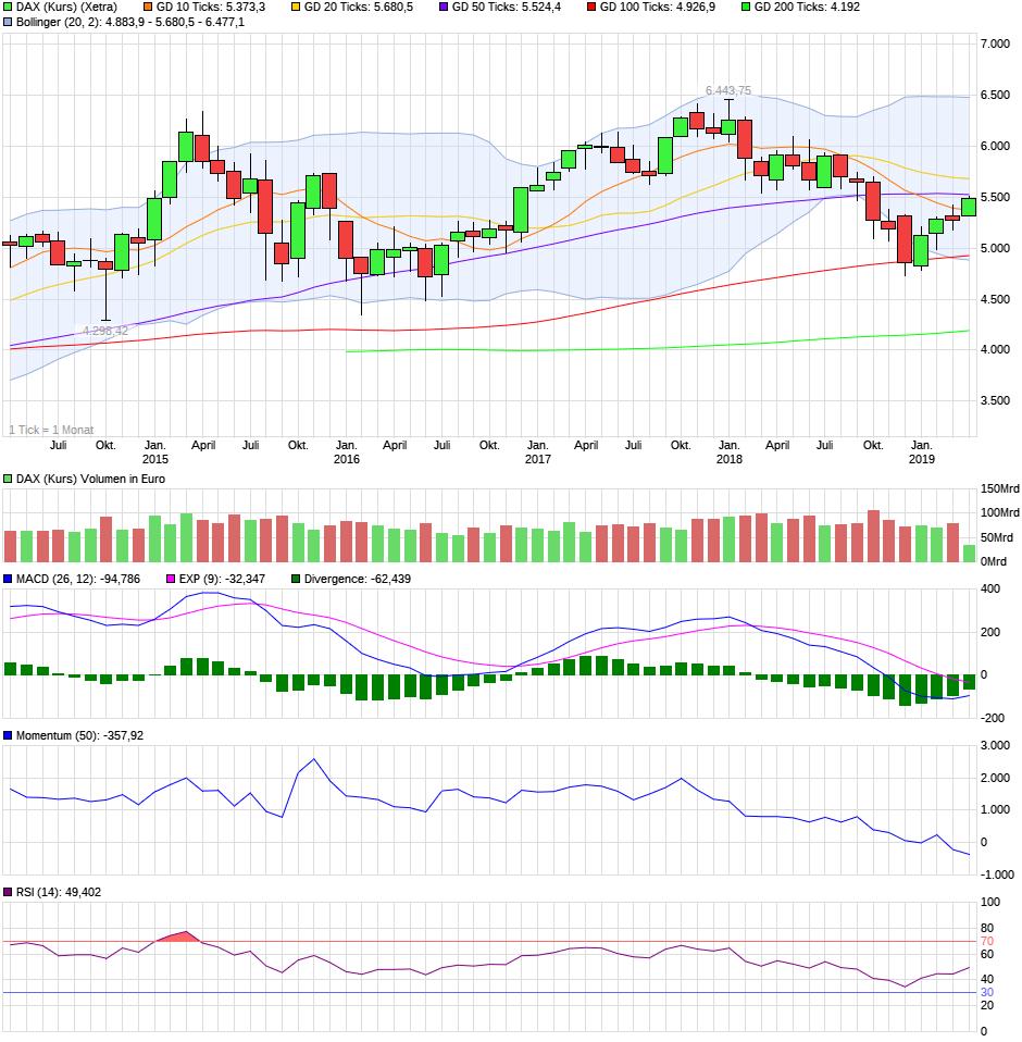 chart_5years_daxkurs.png