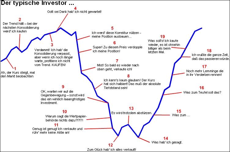 typischer-investor-boersenphasen.jpg