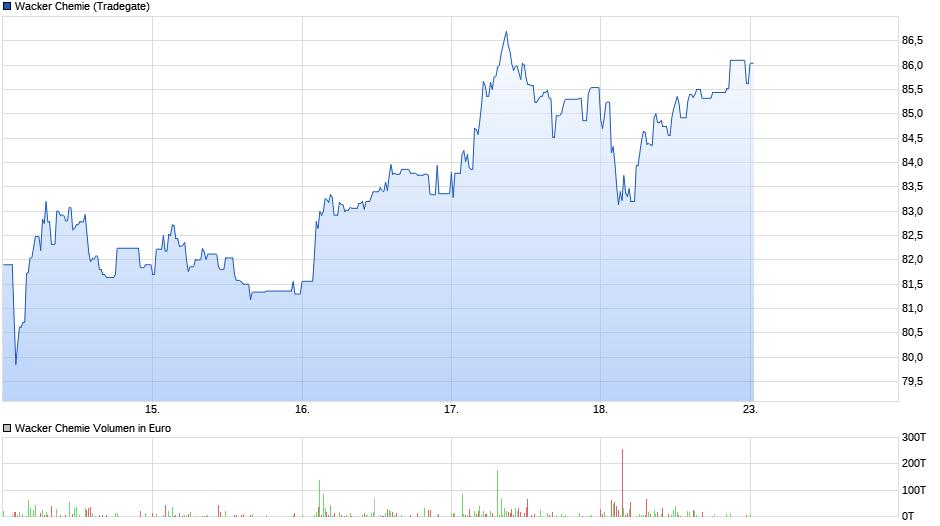 chart_week_wackerchemie.png