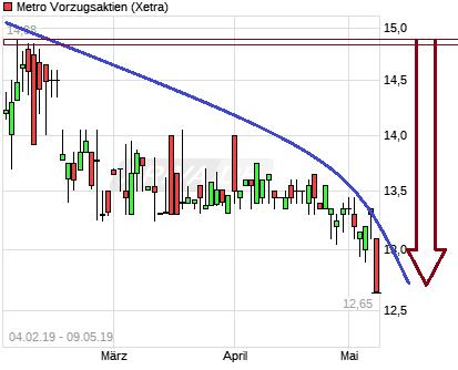 chart_free_metrovorzugsaktien.png