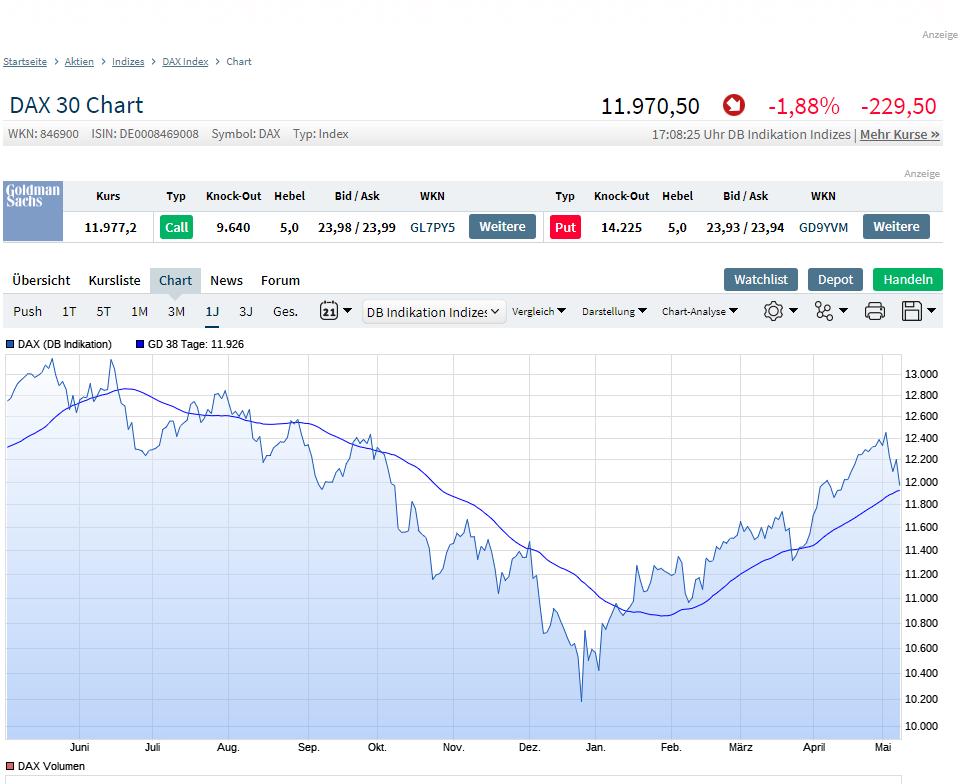 chart_heute.png
