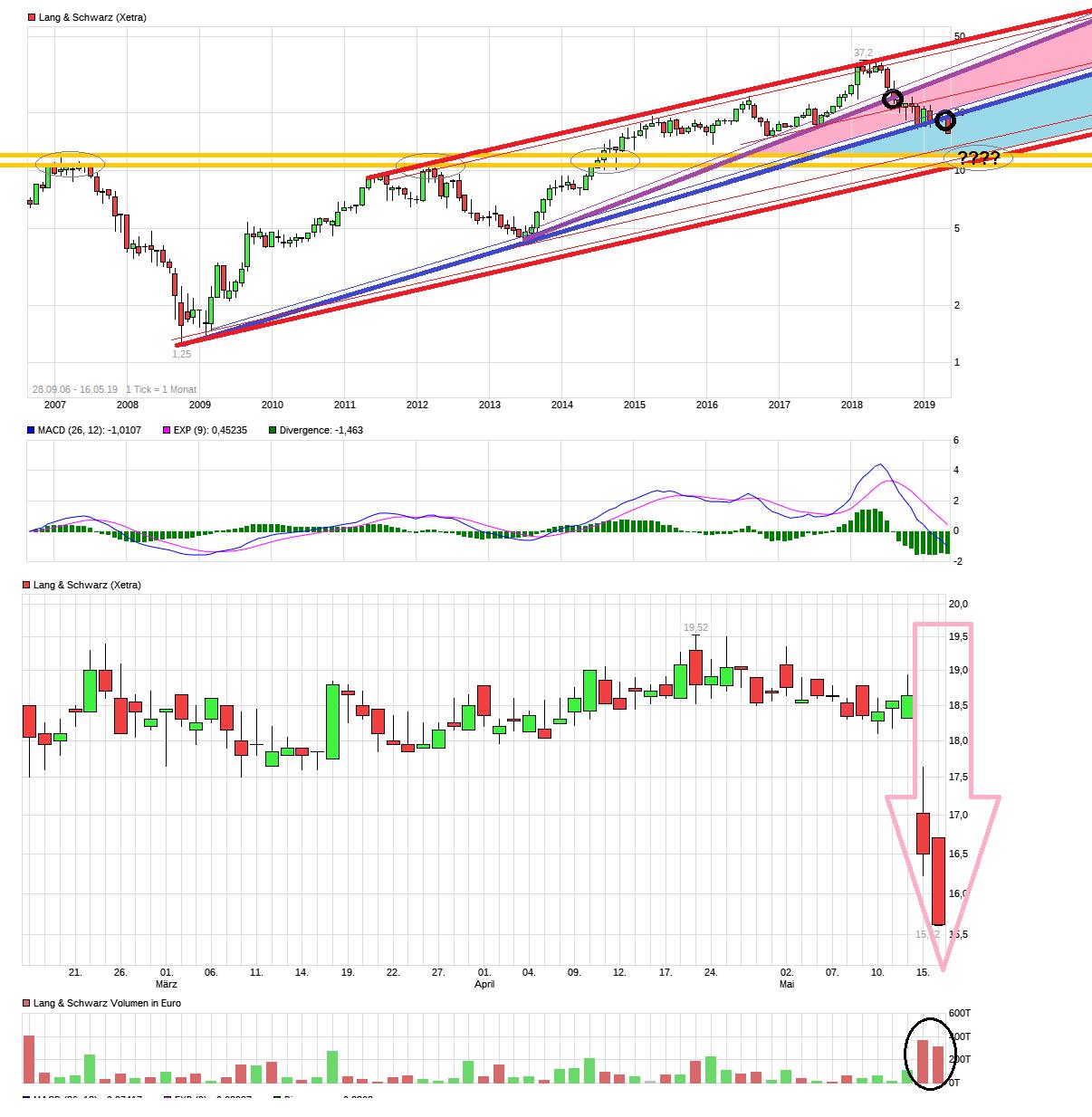 chart_all_langschwarz.png