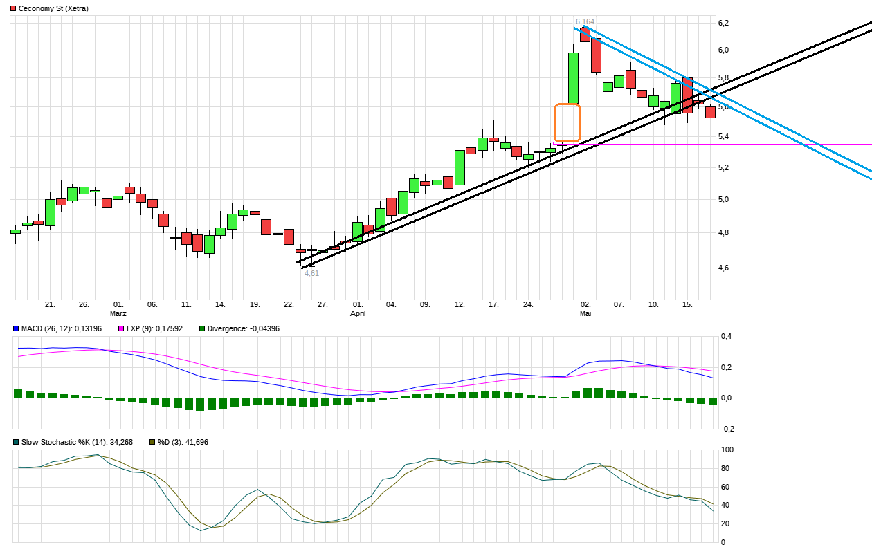 chart_quarter_ceconomyst.png