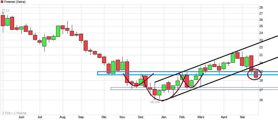 chart_year_freenet.png