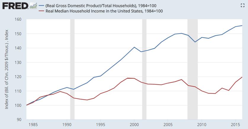 us_gdp_per_capita_vs_median_household_incom....png