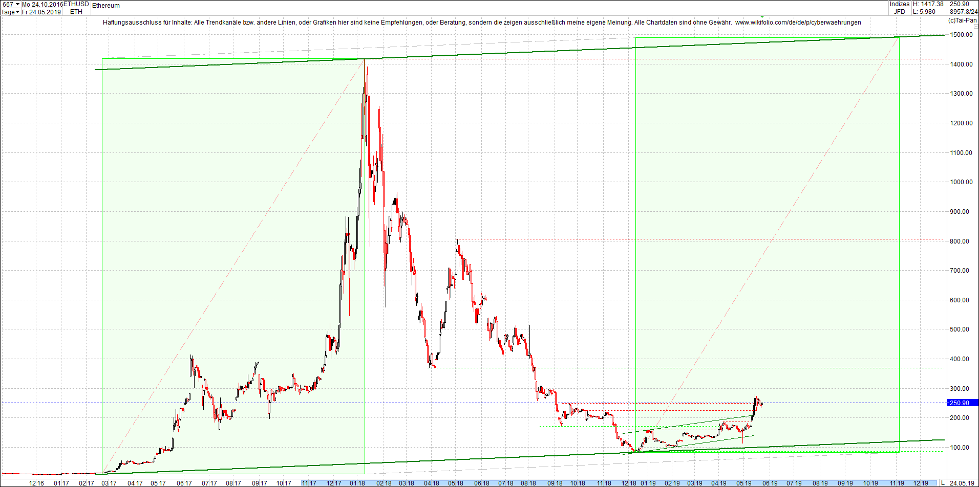 ethereum_chart_heute_am_mittag.png