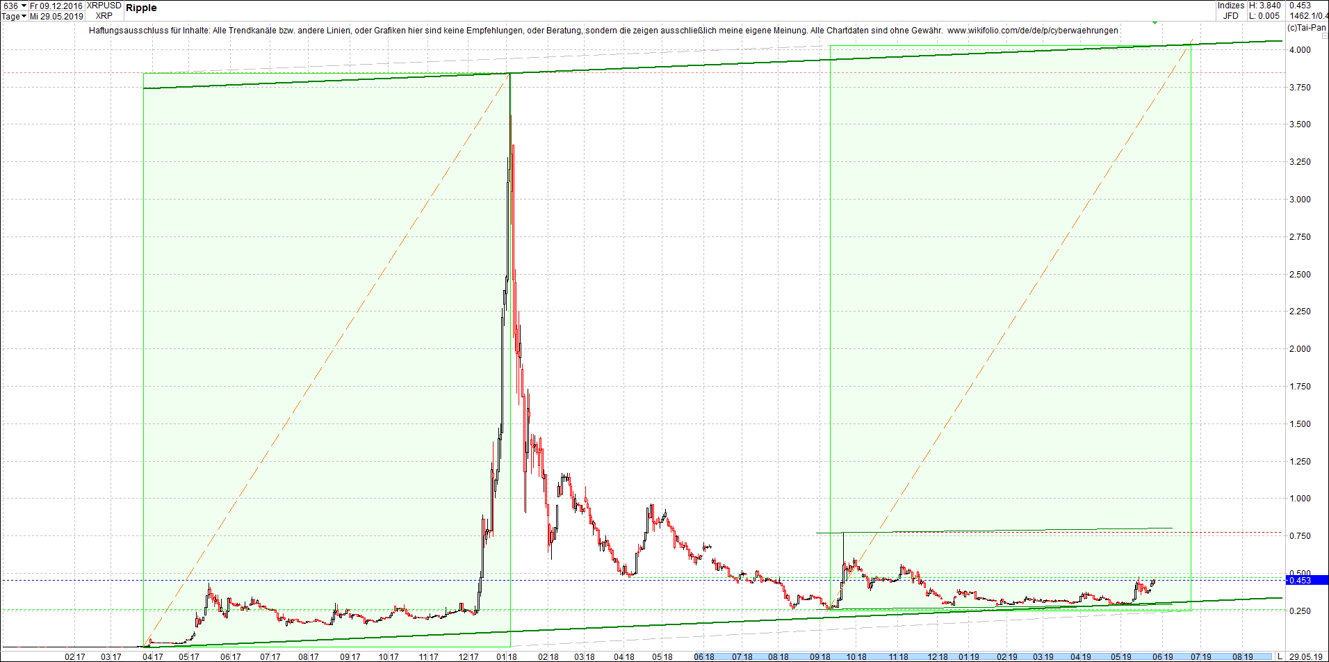 ripple_(xrp)_chart_von_heute_nachmittag.png