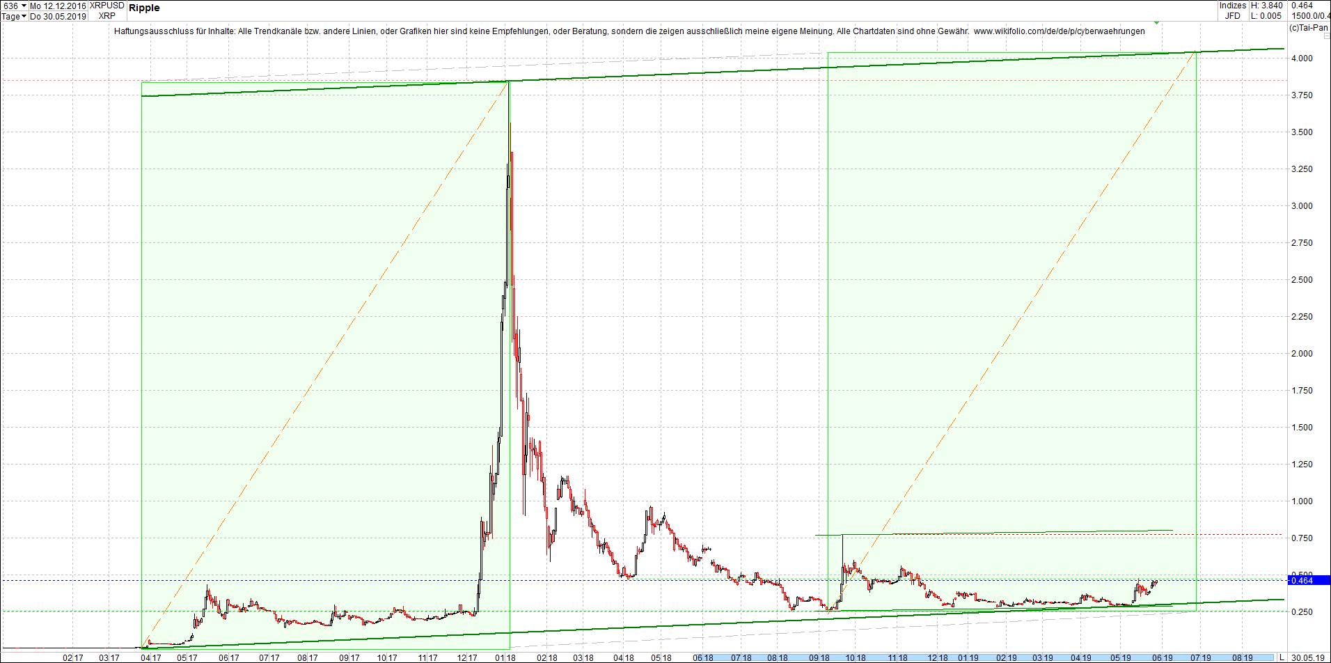 ripple_(xrp)_chart_nachmittag.png