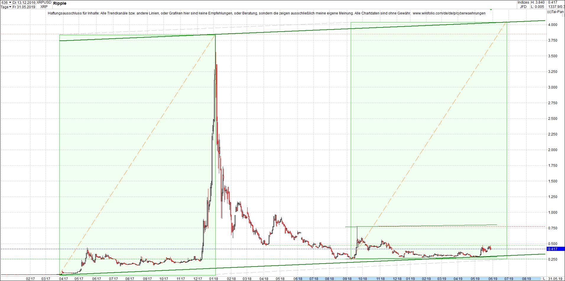 ripple_-_xrp_chart_von_heute_morgen.png