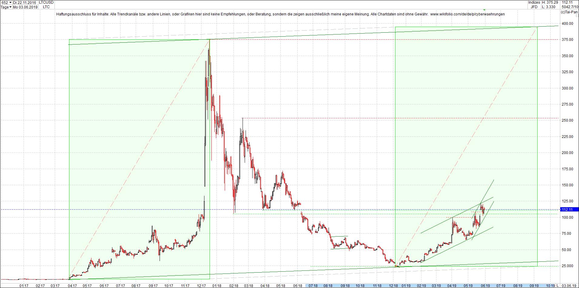 litecoin_-_ltc_chart_heute_morgen.png
