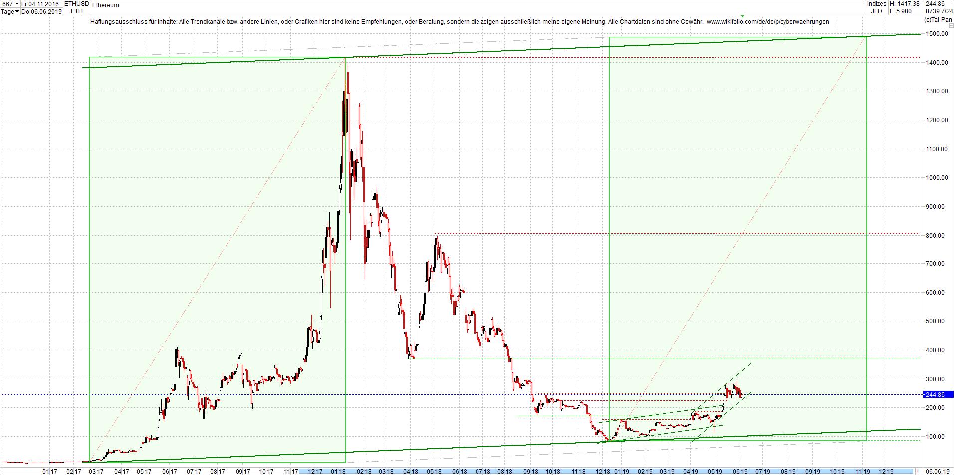 ethereum_chart_heute_vormittag.png