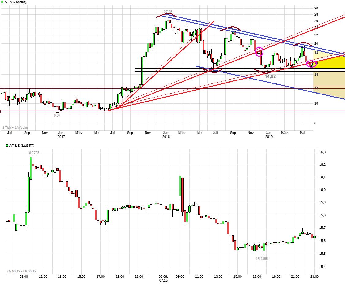 chart_3years_ats.png