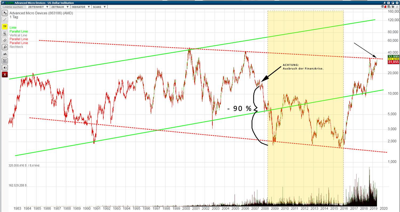 amd_chart_190607_b.jpg
