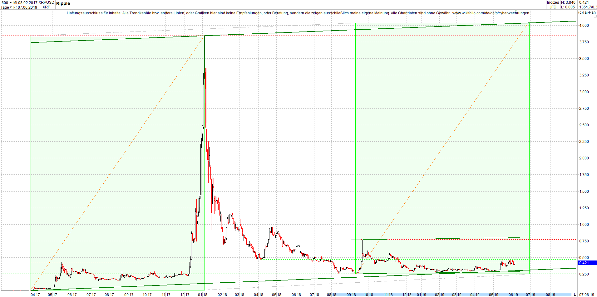 ripple_(xrp)_chart_am_mittag.png