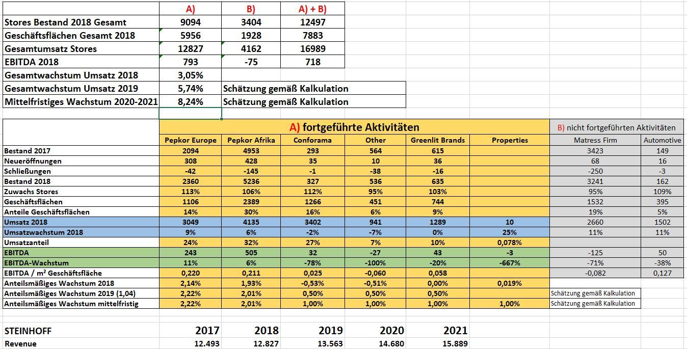 absch__tzung_umsatzwachstum_bis_2020-2021.jpg