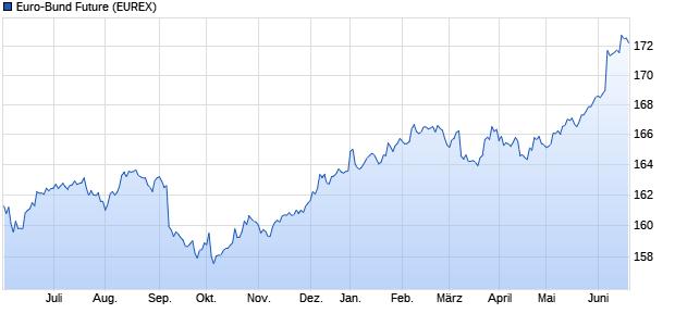chart_year_euro-bundfuture.png