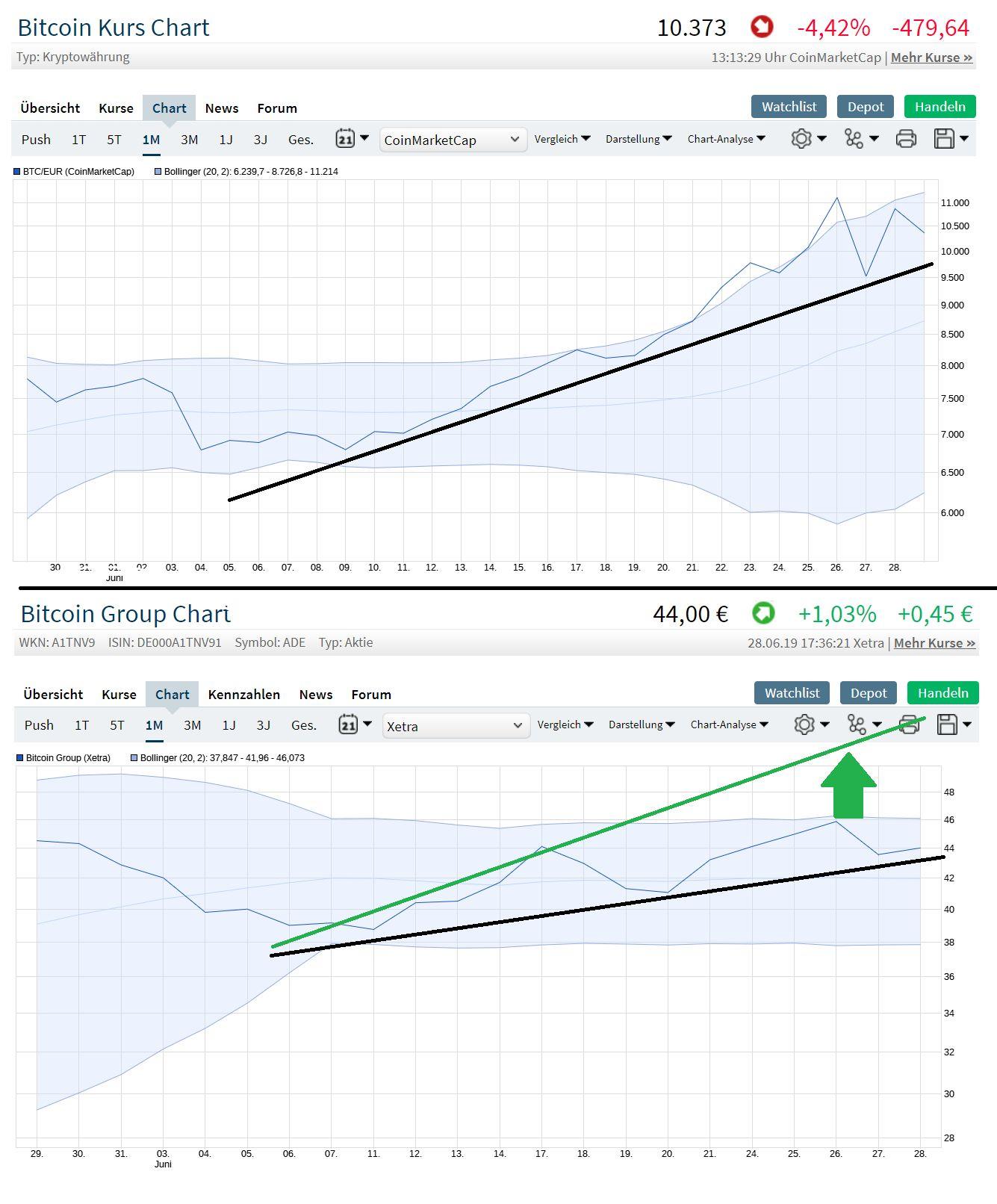 chart_vergleich_bitcoin-bitcoin_group.jpg