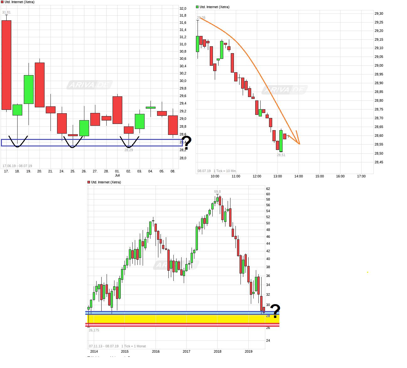 chart_free__unitedinternet--.png