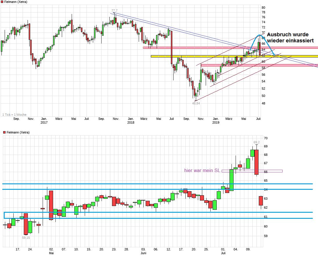 chart_3years__fielmann.png
