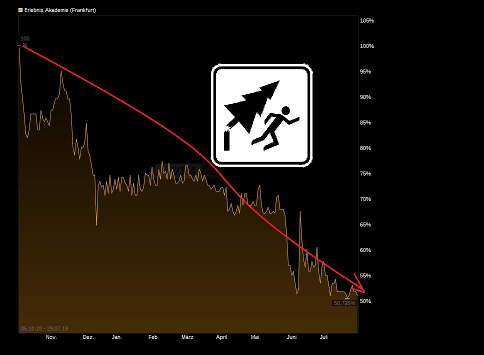 chart_free_erlebnisakademie.png