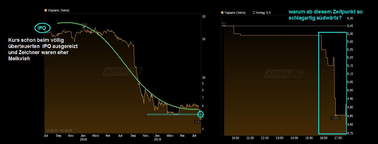 chart_all_vapiano.png