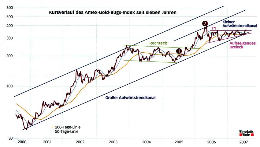 amex_gold_bugs_index.jpg
