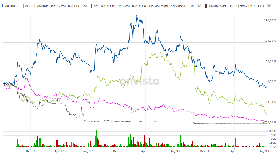tcr_charts_3_jahre.png