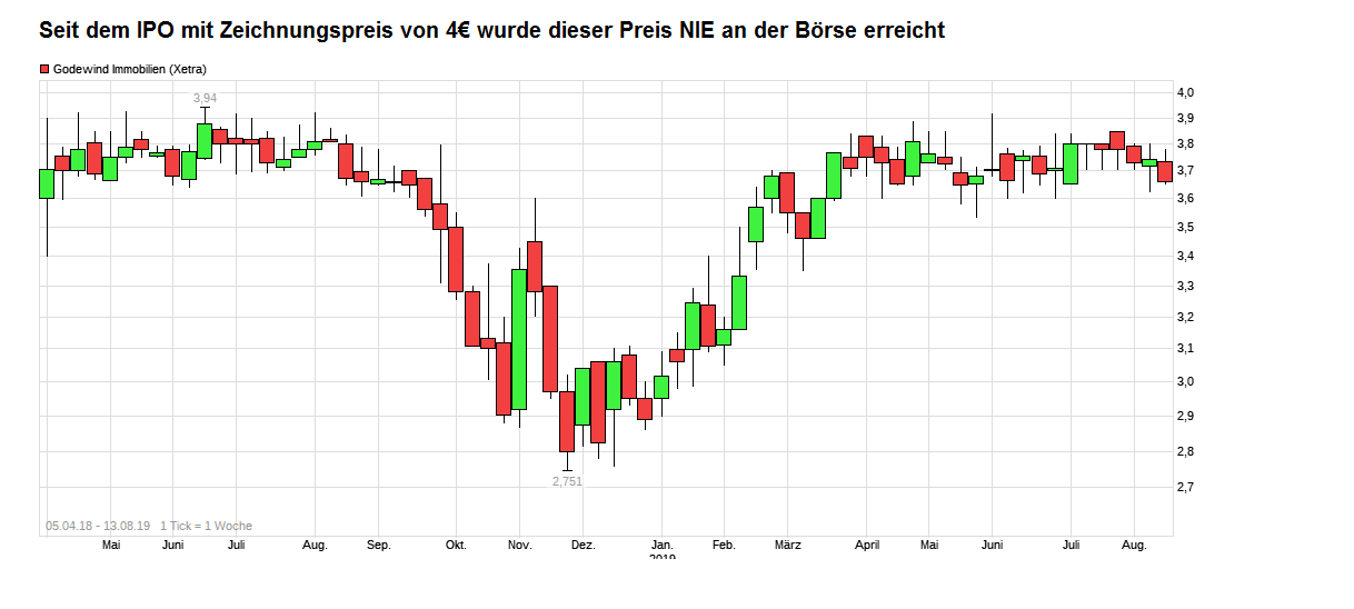 chart_all_godewindimmobilien.png