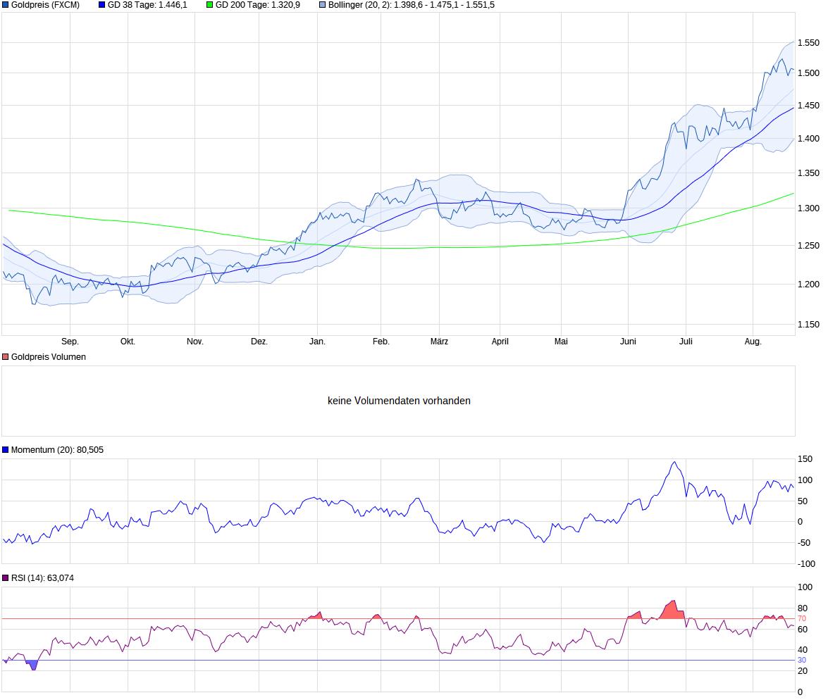 chart_year_goldpreis_(1).png